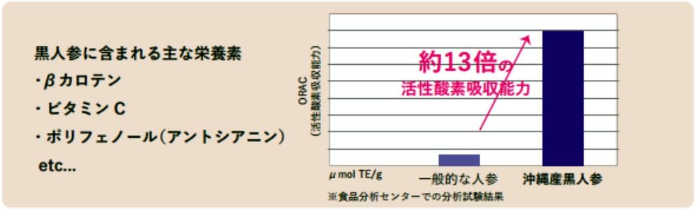 ナトハ抗酸化力棒グラフ