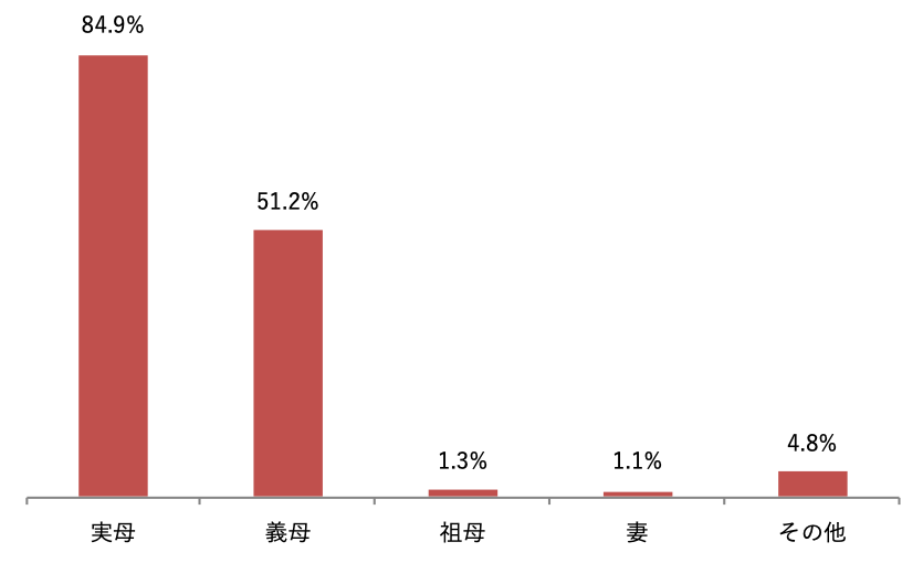 棒グラフ2