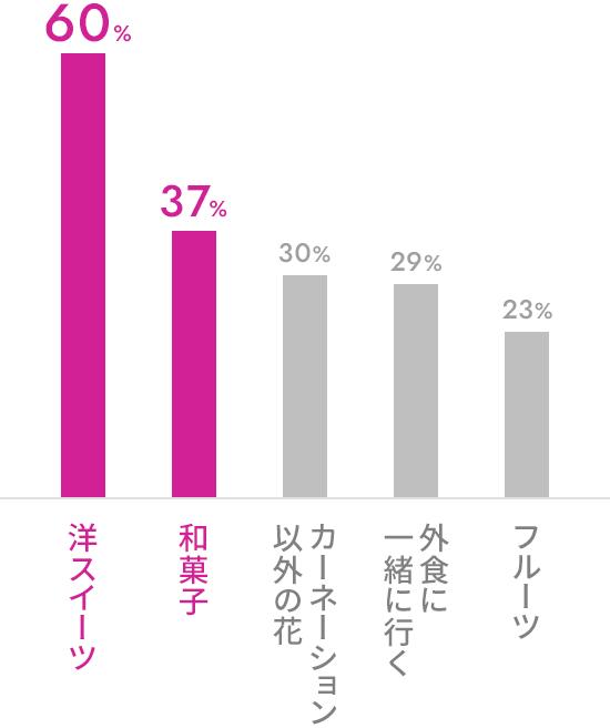 洋スイーツ 60% / 和菓子 37% / カーネーション以外の花 30% / 外食に一緒に行く 29% / フルーツ 23%